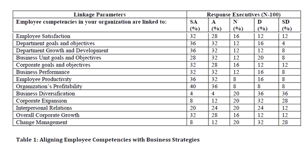 Aligning Employee competency