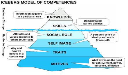 Iceberg model of competencies